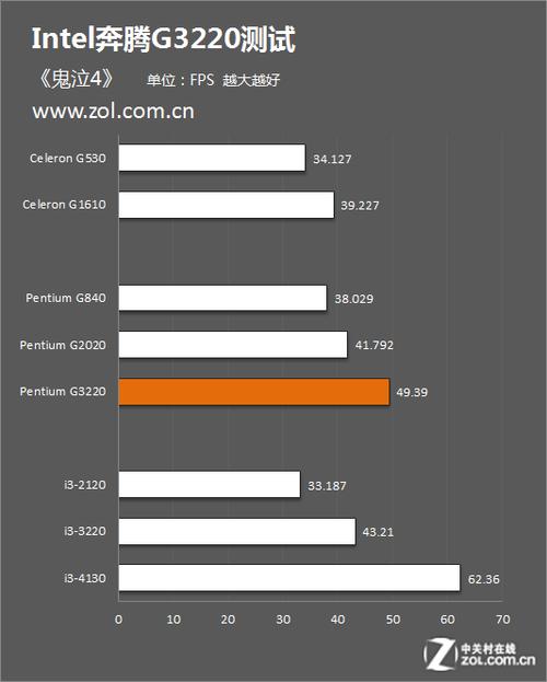 直冲3.0GHz的震撼 Intel奔腾G3220评测