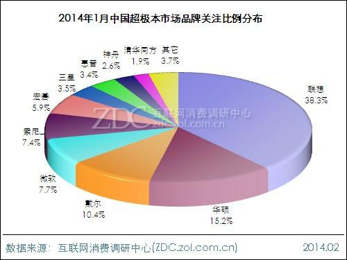 2014年1月中国超极本市场分析报告