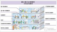 富士施乐全包解决方案提供新业务伙伴