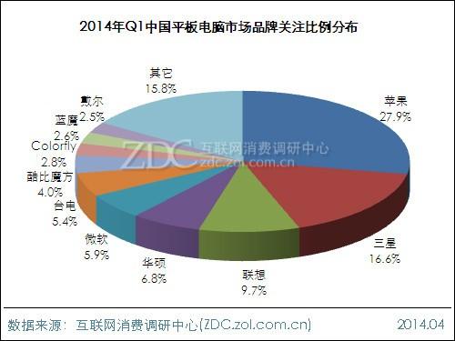 2014年第一季度平板电脑市场分析报告