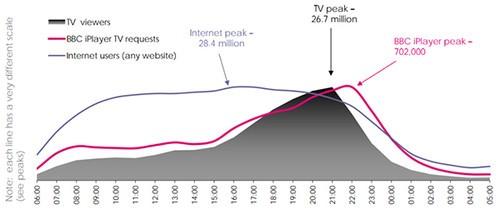 bbc:互联网电视重塑了传统电视收视率的时间分布