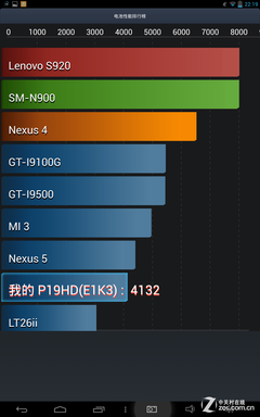 英特尔芯10.1�几叻制� 台电P19HD评测