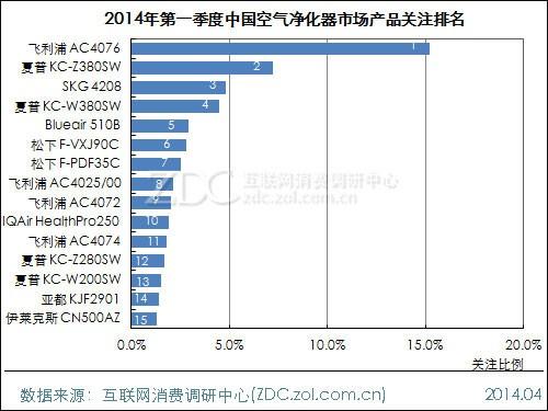2014年一季度中国空气净化器市场产品关注排名榜