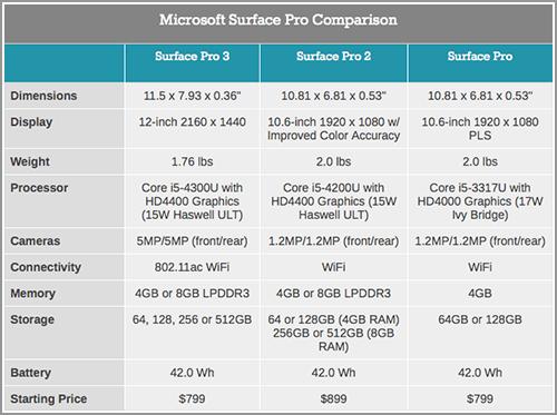 完美替代笔记本?Surface Pro 3观后感