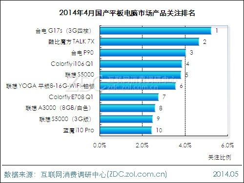 国产平板电脑排行榜_10月国产平板电脑市场分析报告–中国制造网