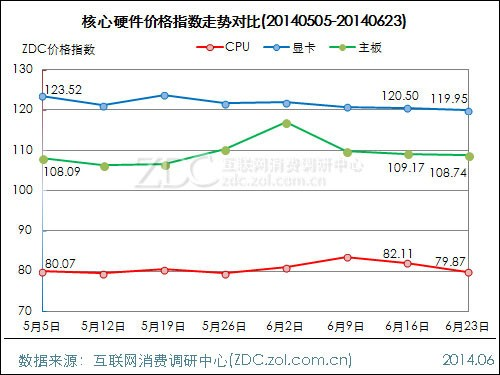 DIY行业价格指数走势 2014.06.23