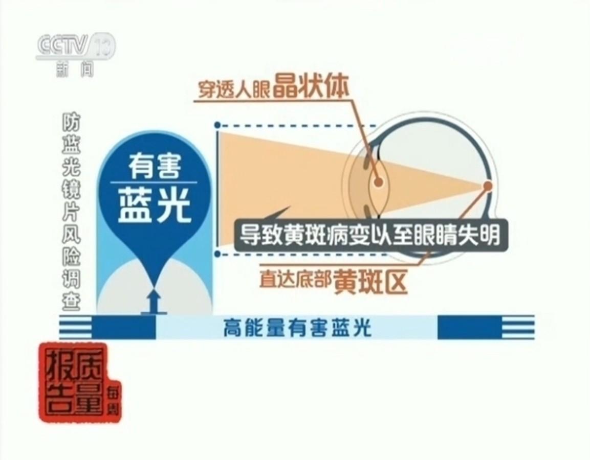 【高清图】蓝光危害可致盲 HKC G27防蓝光呵