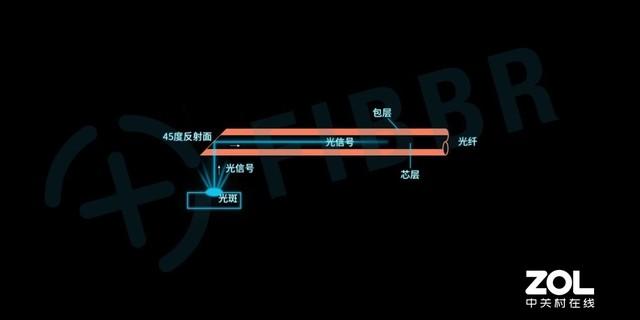 极速赛车1分钟开奖直播官网,菲伯尔光纤DP线评测 解决电竞游戏画面撕裂