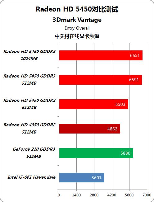 DX11战线蔓延499元 性价王HD5450首测