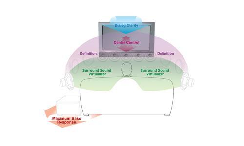TruSurround HD4 我们同时为声音如何传播以及如何被感知这两方面的专家,并且我们清楚了解人耳感知全方位环绕声的需要。TruSurround XT是一组音频技术套件,它通过电视机内置扬声器传递真切自然的音频效果。这些技术使得声乐和对话从特殊音效的混响中脱颖而出,让听众沉浸在环绕声效中,并且不需要一个布满外接扬声器和复杂连线的房间,一样提供浑厚饱满的低音效果。
