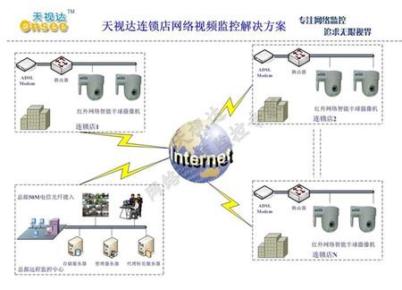 网络监控系统方案_基于复杂网络理论的电力系统连锁故障分析