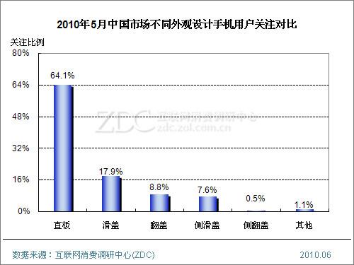(图)2010年5月中国市场不同外观设计手机用户关注对比