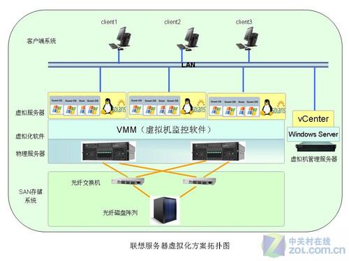 联想R680 G7虚拟化方案 承载关键应用