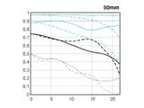 佳能EF 50mm f/1.2L USM镜头画质图