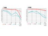 尼康AF-S 尼克尔 24-70mm f/2.8G ED镜头画质图