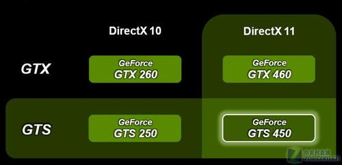 NV首款不减配显卡 千元悍将GTS450首测