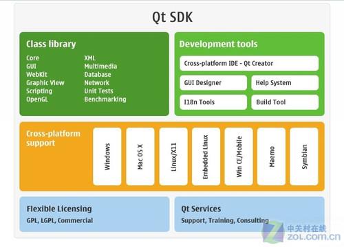 互刷qt平台_它包括跨平台类库,集成开发工具和跨平台ide,使用qt平台只需一次性