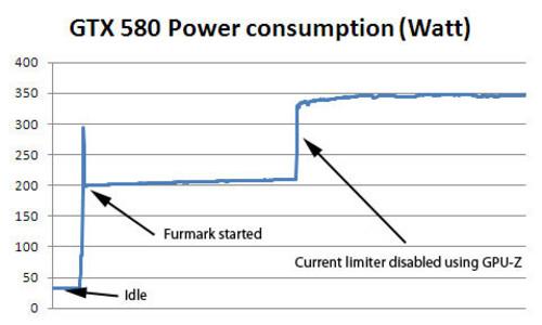 """道高一尺魔高一丈,GTX 580之""""真實""""功耗及溫度測試"""