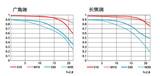 尼康AF-S 尼克尔 70-200mm f/2.8G ED VR II镜头画质图