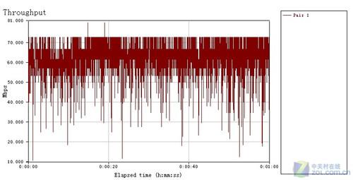 极速狂飙 2010年九大300M无线路由横评