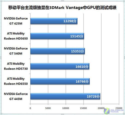 901128823_市售高端移动独立显卡性能排名!!3DMARK 跑分上图 ...