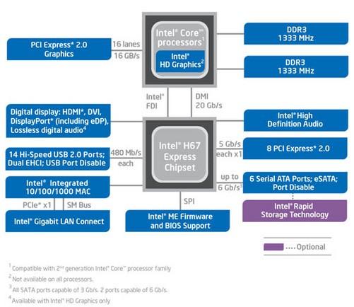 英特尔h67主板芯片平台结构图