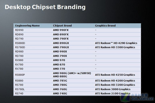 揭秘AMD 9系列芯片组
