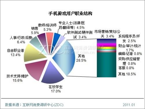2010年中国手机游戏用户调查研究报告