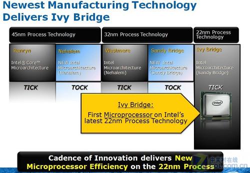 7系降临 Intel下一代芯片组到底什么样