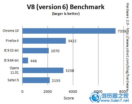 市面五大主流浏览器最新整体性能测试