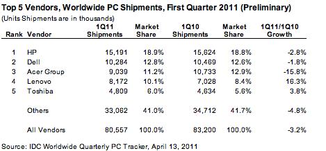 平板冲击日渐明显 第一季度全球PC市场下滑