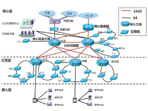 打造三网融合的广电网络