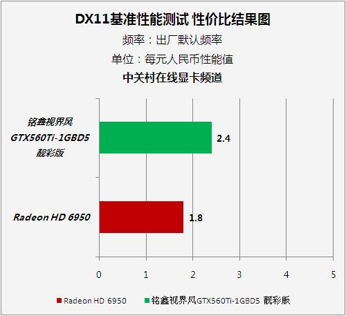 铭鑫GTX560TI评测
