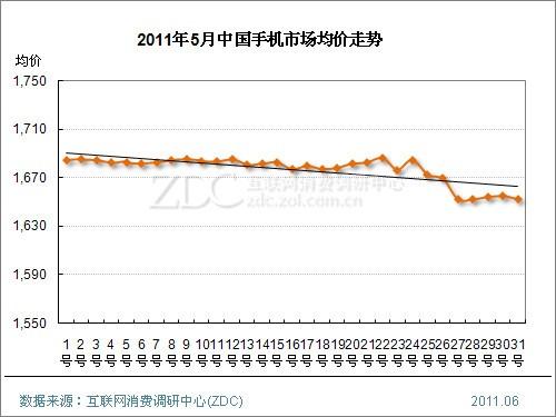 2011年5月中国手机市场价格分析报告(简版)