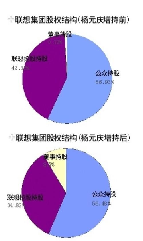 联想集团控股变化(图片来自互联网)