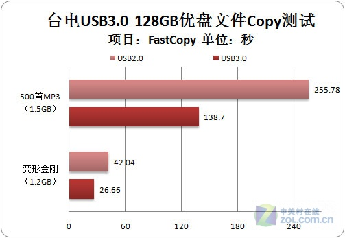 性能翻倍 365体育投注128GB USB3.0优盘测试