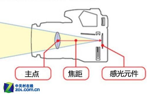 攝像機鏡頭焦距(廣角,中焦,遠攝)的詳細分類和使用