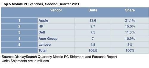 报道称苹果超HP成全球第一大移动PC厂商