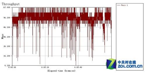 用实力说话 2011年主流11n无线路由横评