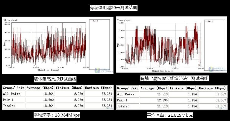 """天线增益法""""测试结果比较,信号增幅20%;; wifi信号放大器高清图片集合"""