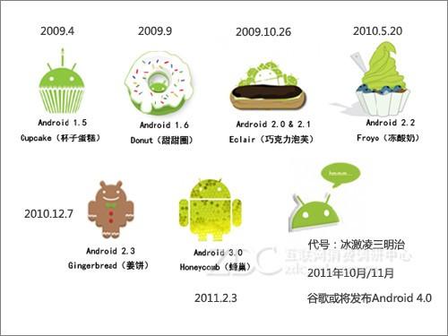 最近比较烦? 细数Android成长之烦恼