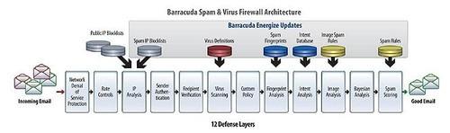 安全网关 梭子鱼病毒及垃圾邮件防火墙
