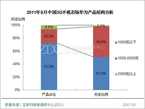2011年9月中国3G手机市场分析报告(简版)