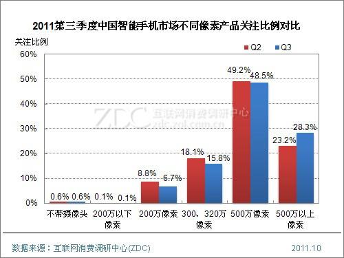 2011年第三季度中国智能手机市场研究报告(简版)