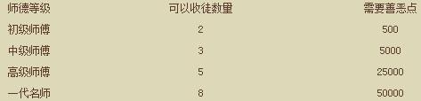 天龙八部3游戏系统介绍——新师徒系统