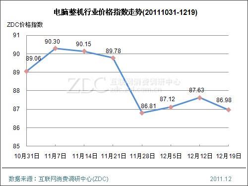 本周CPU价降5.31点  办公产品价涨3.69点