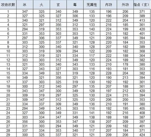 天龙寺全方位数据测试 伤害属性系数分析