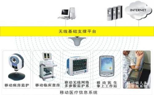 建立起全院的医疗物联网基础架构