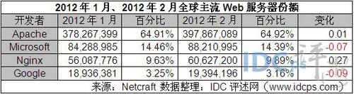 2月全球Web服务器份额:Nginx升至9.89%