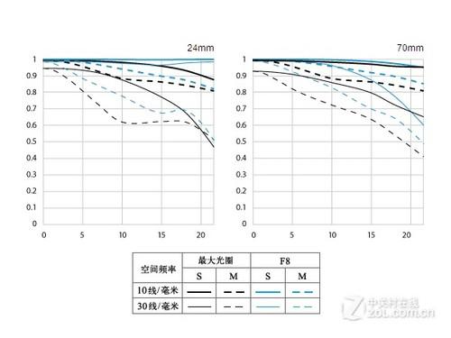 到底值不值1万8 佳能EF24-70F2.8LII解析